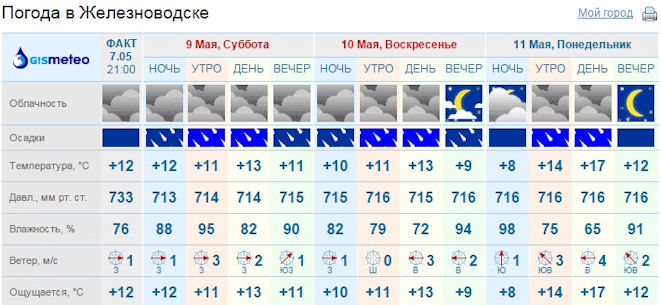 Погода в Железноводске
